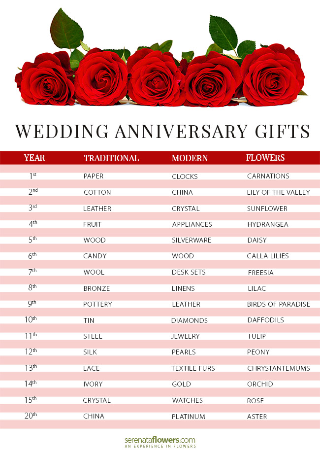List Of Traditional Wedding Anniversary Gifts Uk : Wedding Anniversary Flowers By Year